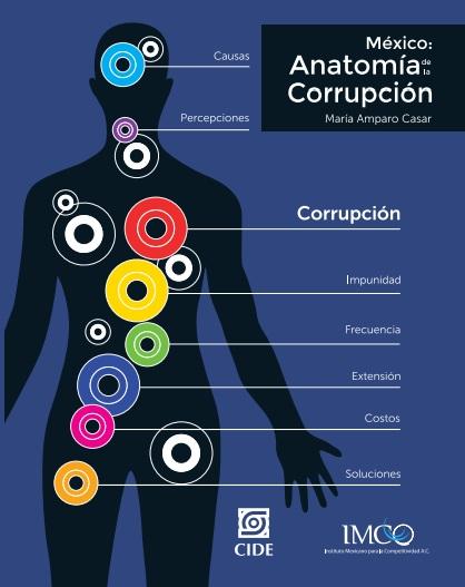 la corrupcion en las empresas en el sector publico: